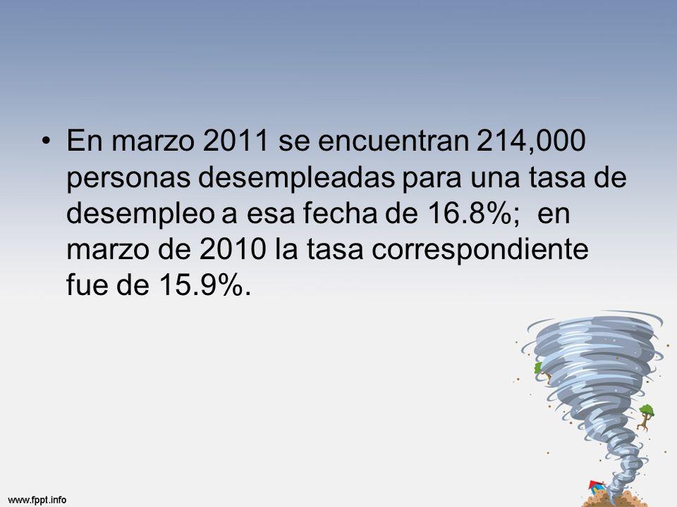 En marzo 2011 se encuentran 214,000 personas desempleadas para una tasa de desempleo a esa fecha de 16.8%; en marzo de 2010 la tasa correspondiente fue de 15.9%.