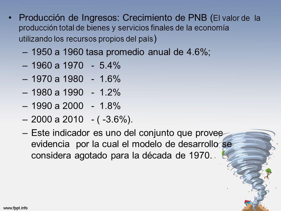 Producción de Ingresos: Crecimiento de PNB ( El valor de la producción total de bienes y servicios finales de la economía utilizando los recursos propios del país ) –1950 a 1960 tasa promedio anual de 4.6%; –1960 a 1970 - 5.4% –1970 a 1980 - 1.6% –1980 a 1990 - 1.2% –1990 a 2000 - 1.8% –2000 a 2010 - ( -3.6%).