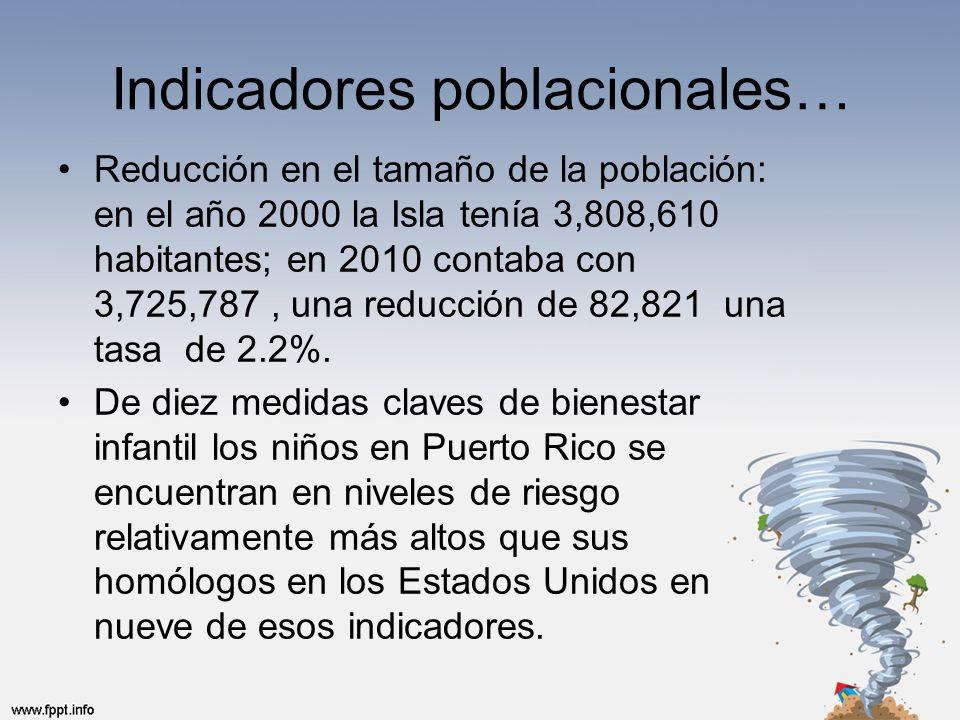 Indicadores poblacionales… Reducción en el tamaño de la población: en el año 2000 la Isla tenía 3,808,610 habitantes; en 2010 contaba con 3,725,787, una reducción de 82,821 una tasa de 2.2%.