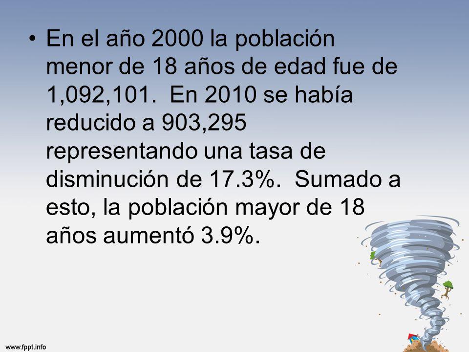 En el año 2000 la población menor de 18 años de edad fue de 1,092,101.