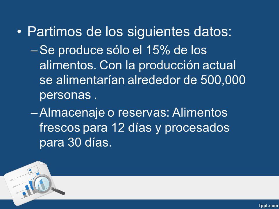 Partimos de los siguientes datos: –Se produce sólo el 15% de los alimentos.