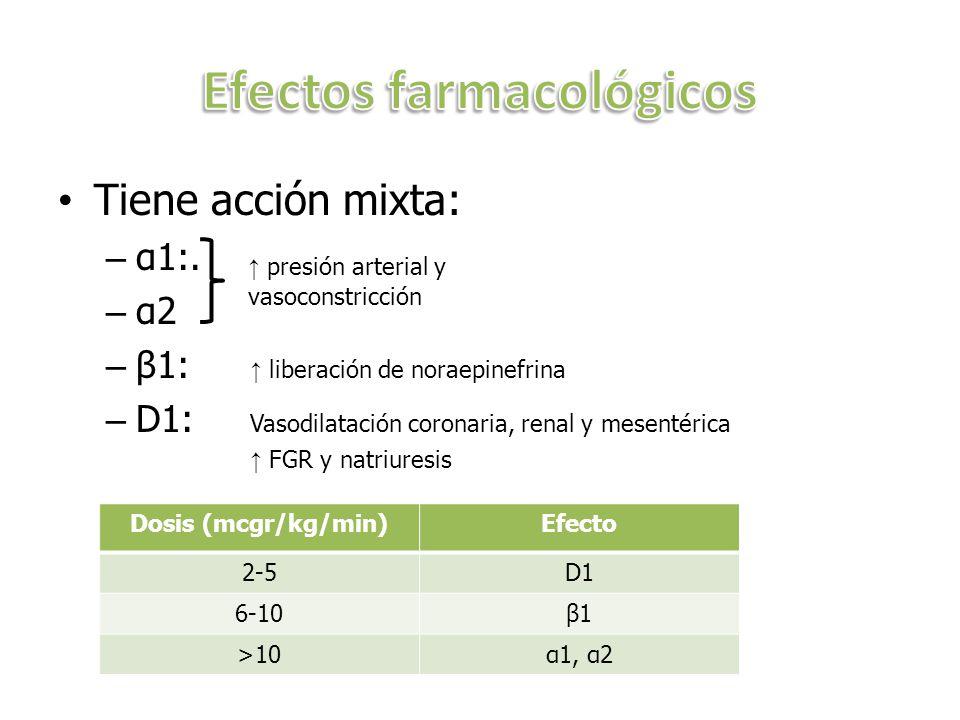 Tiene acción mixta: – α1:. – α2 – β1: liberación de noraepinefrina – D1: Vasodilatación coronaria, renal y mesentérica FGR y natriuresis Dosis (mcgr/k