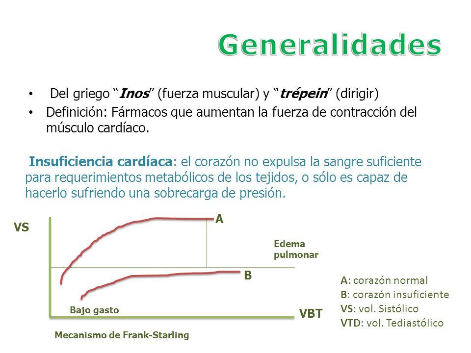 Del griego Inos (fuerza muscular) y trépein (dirigir) Definición: Fármacos que aumentan la fuerza de contracción del músculo cardíaco. Insuficiencia c