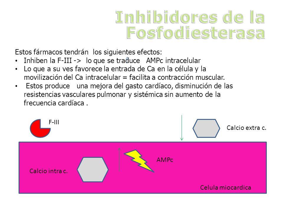 Estos fármacos tendrán los siguientes efectos: Inhiben la F-III -> lo que se traduce AMPc intracelular Lo que a su ves favorece la entrada de Ca en la