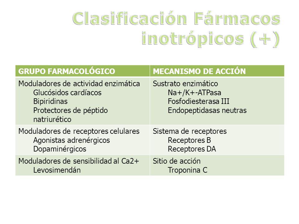 GRUPO FARMACOLÓGICOMECANISMO DE ACCIÓN Moduladores de actividad enzimática Glucósidos cardíacos Bipiridinas Protectores de péptido natriurético Sustra