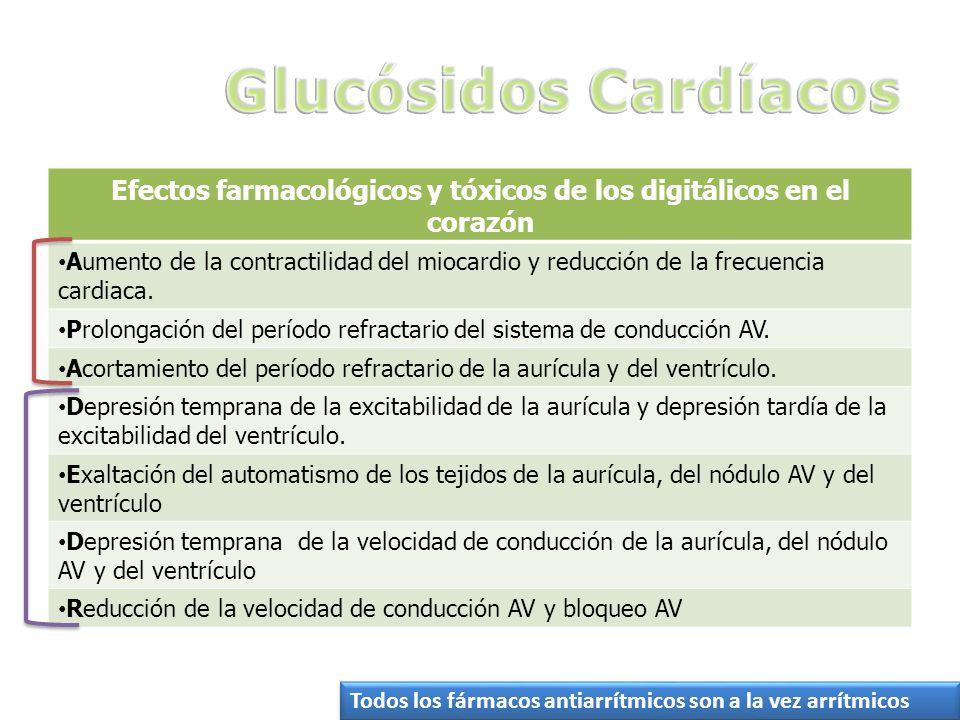 Efectos farmacológicos y tóxicos de los digitálicos en el corazón Aumento de la contractilidad del miocardio y reducción de la frecuencia cardiaca.