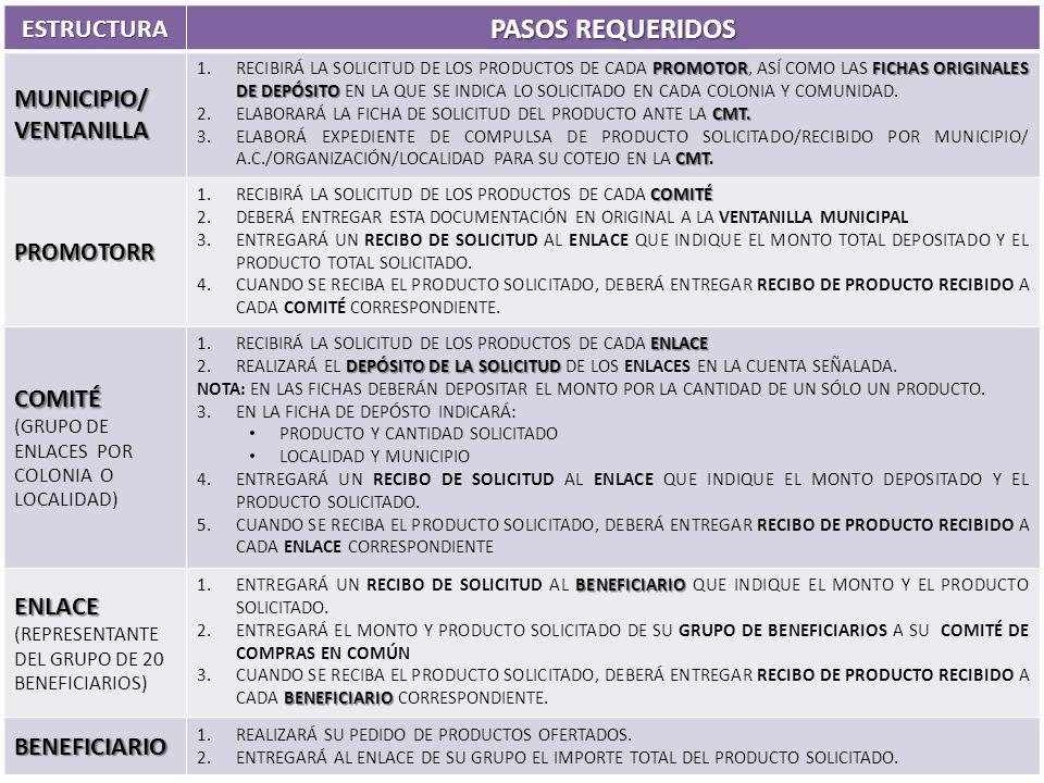 SOLICITUD GARANTIZADA ESTRUCTURA PASOS REQUERIDOS MUNICIPIO/ VENTANILLA PROMOTORFICHAS ORIGINALES DE DEPÓSITO 1.RECIBIRÁ LA SOLICITUD DE LOS PRODUCTOS