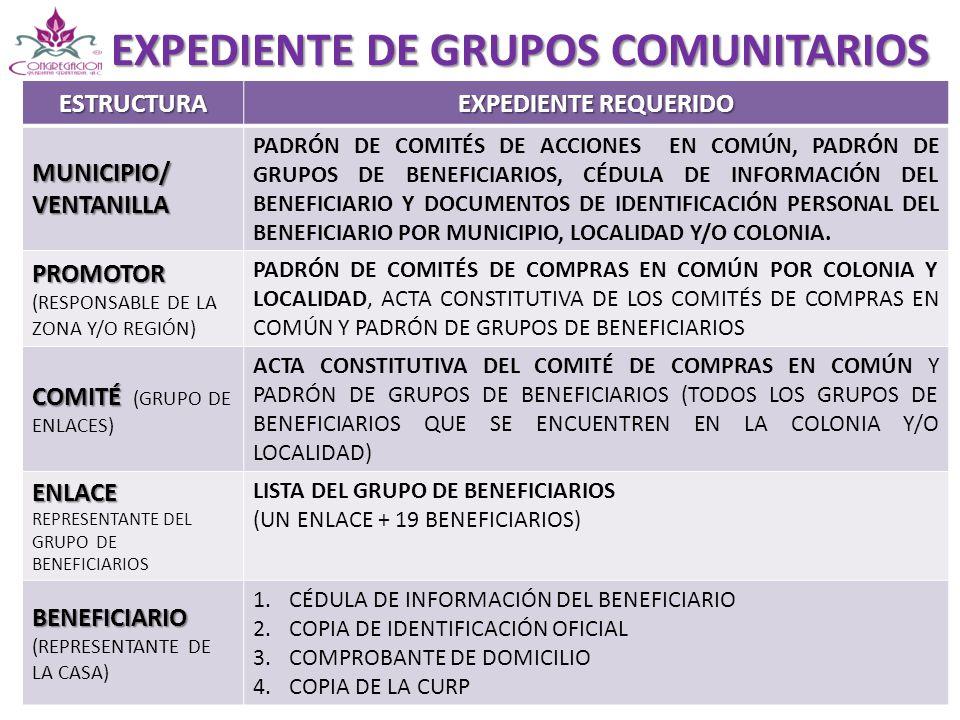 EXPEDIENTE DE GRUPOS COMUNITARIOS ESTRUCTURA EXPEDIENTE REQUERIDO MUNICIPIO/ VENTANILLA PADRÓN DE COMITÉS DE ACCIONES EN COMÚN, PADRÓN DE GRUPOS DE BE