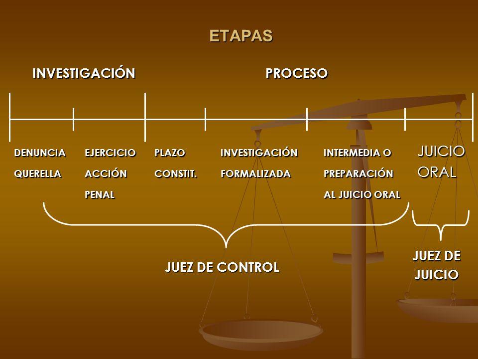 ETAPAS INVESTIGACIÓN PROCESO INVESTIGACIÓN PROCESO DENUNCIAEJERCICIOPLAZOINVESTIGACIÓNINTERMEDIA O JUICIO QUERELLAACCIÓNCONSTIT.FORMALIZADAPREPARACIÓN