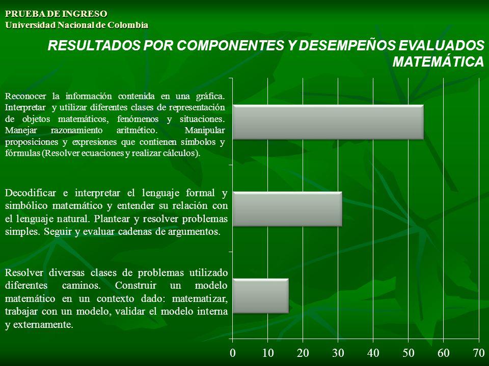 PRUEBA DE INGRESO Universidad Nacional de Colombia RESULTADOS POR COMPONENTES Y DESEMPEÑOS EVALUADOS MATEMÁTICA Reconocer la información contenida en una gráfica.