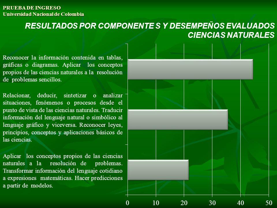 PRUEBA DE INGRESO Universidad Nacional de Colombia RESULTADOS POR COMPONENTE S Y DESEMPEÑOS EVALUADOS CIENCIAS NATURALES Aplicar los conceptos propios
