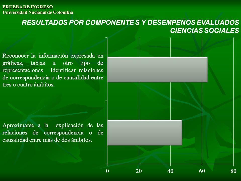 PRUEBA DE INGRESO Universidad Nacional de Colombia RESULTADOS POR COMPONENTE S Y DESEMPEÑOS EVALUADOS CIENCIAS SOCIALES Aproximarse a la explicación d
