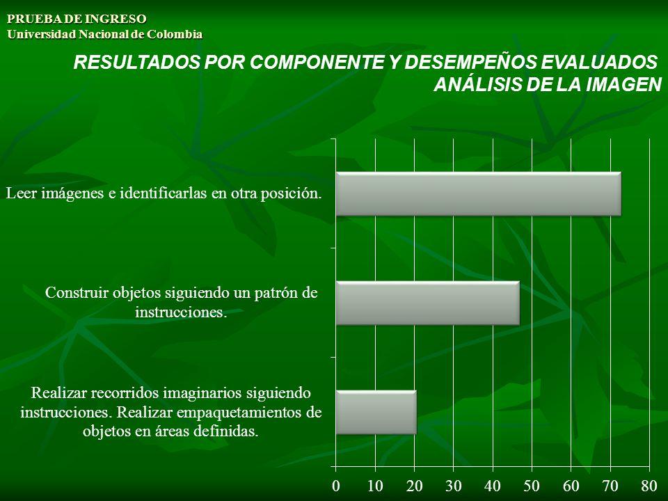PRUEBA DE INGRESO Universidad Nacional de Colombia RESULTADOS POR COMPONENTE Y DESEMPEÑOS EVALUADOS ANÁLISIS DE LA IMAGEN
