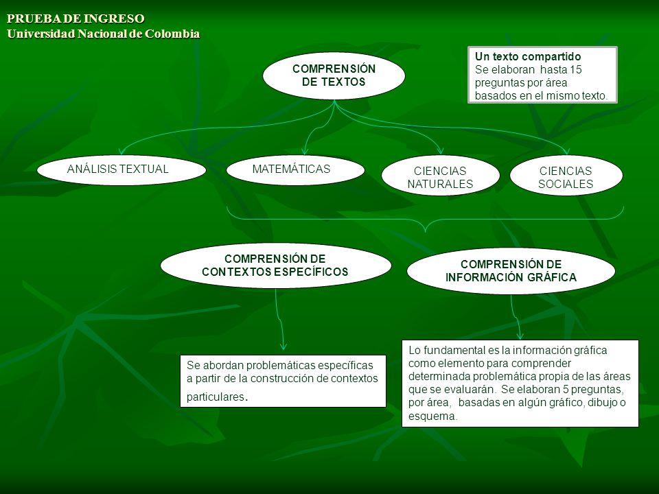 PRUEBA DE INGRESO Universidad Nacional de Colombia RESULTADOS POR COMPONENTES Y DESEMPEÑOS EVALUADOS ANÁLISIS TEXTUAL Identificar los procedimientos retóricos con los cuales se organiza la información del texto, reconocer afirmaciones explícitas del texto.
