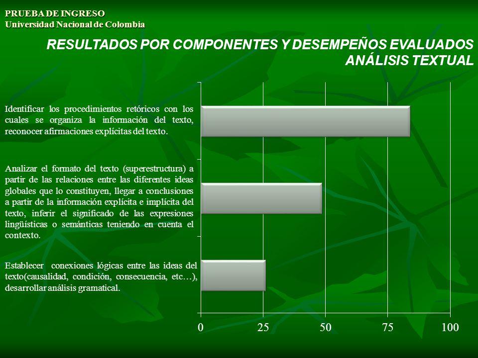 PRUEBA DE INGRESO Universidad Nacional de Colombia RESULTADOS POR COMPONENTES Y DESEMPEÑOS EVALUADOS ANÁLISIS TEXTUAL Identificar los procedimientos r