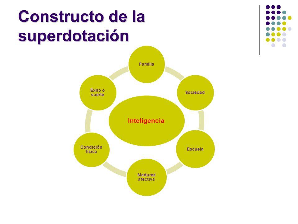 Constructo de la superdotación Inteligencia Familia Sociedad Escuela Madurez afectiva Condición física Éxito o suerte