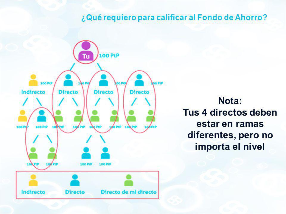 Nota: Tus 4 directos deben estar en ramas diferentes, pero no importa el nivel ¿Qué requiero para calificar al Fondo de Ahorro?