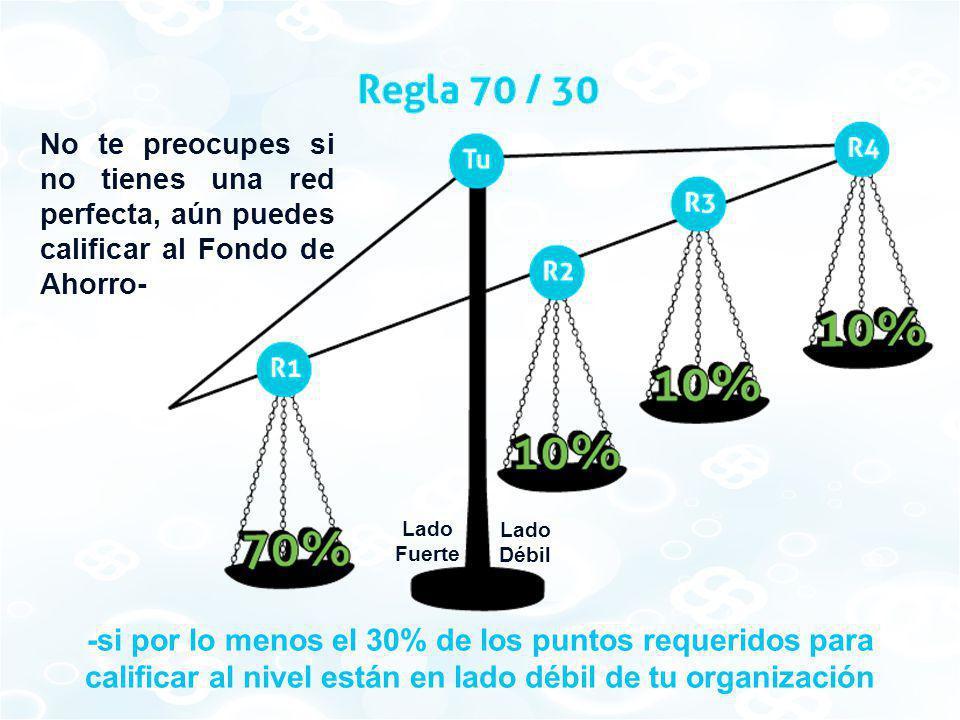 -si por lo menos el 30% de los puntos requeridos para calificar al nivel están en lado débil de tu organización No te preocupes si no tienes una red p