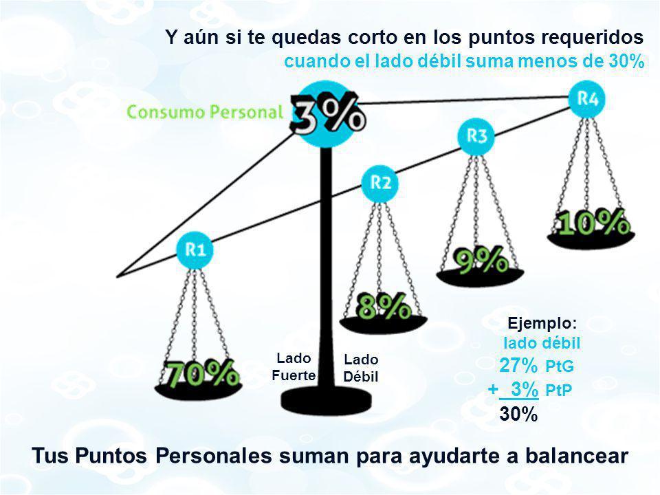 cuando el lado débil suma menos de 30% Y aún si te quedas corto en los puntos requeridos Lado Fuerte Lado Débil Tus Puntos Personales suman para ayuda