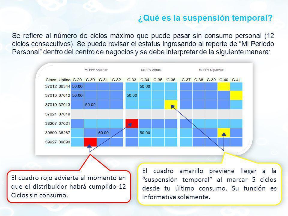 ¿Qué es la suspensión temporal? El cuadro amarillo previene llegar a la suspensión temporal al marcar 5 ciclos desde tu último consumo. Su función es