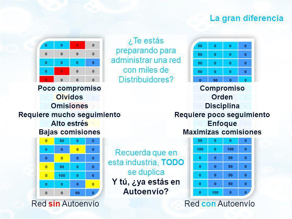 La gran diferencia Red sin AutoenvíoRed con Autoenvío Poco compromiso Olvidos Omisiones Requiere mucho seguimiento Alto estrés Bajas comisiones Compro