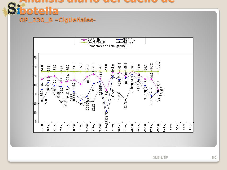 Análisis diario del cuello de botella OP_230_B –Cigüeñales- GMS & TIP105