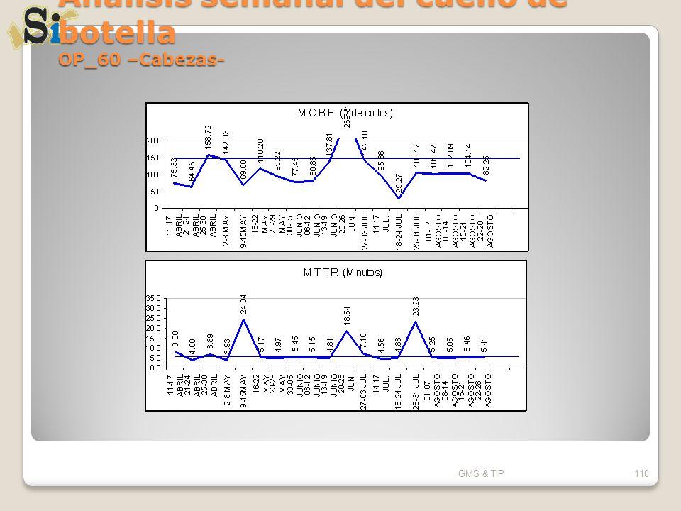 Análisis semanal del cuello de botella OP_60 –Cabezas- GMS & TIP110