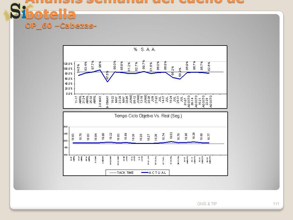 Análisis semanal del cuello de botella OP_60 –Cabezas- GMS & TIP111