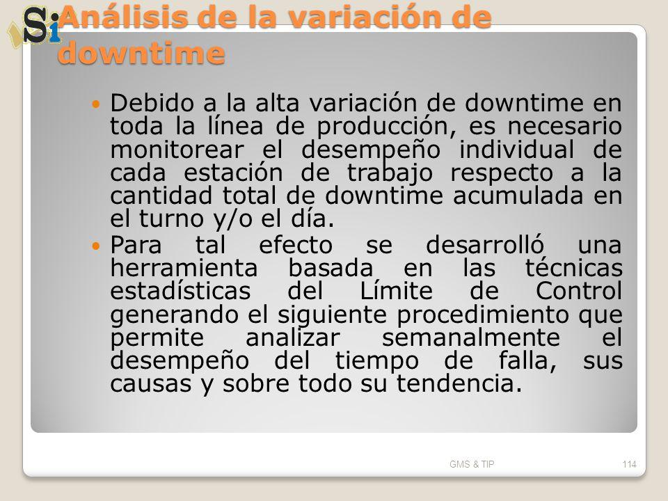 Análisis de la variación de downtime Debido a la alta variación de downtime en toda la línea de producción, es necesario monitorear el desempeño indiv