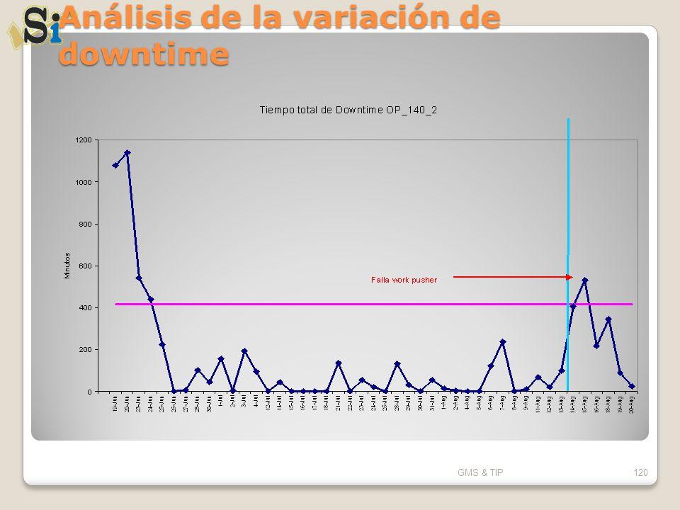 Análisis de la variación de downtime GMS & TIP120