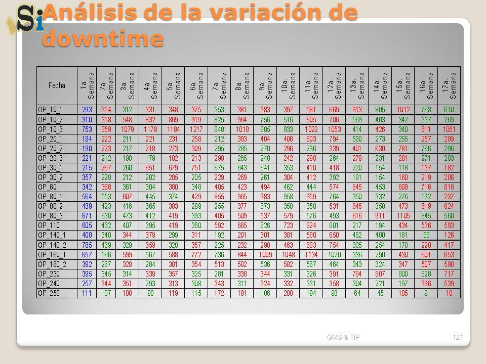 Análisis de la variación de downtime GMS & TIP121
