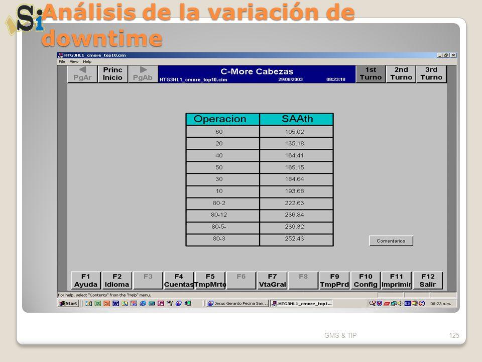 Análisis de la variación de downtime GMS & TIP125