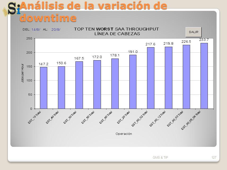 Análisis de la variación de downtime GMS & TIP127