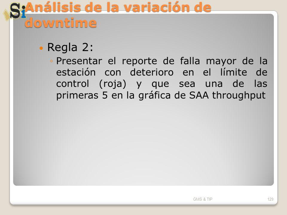 Análisis de la variación de downtime Regla 2: Presentar el reporte de falla mayor de la estación con deterioro en el límite de control (roja) y que se
