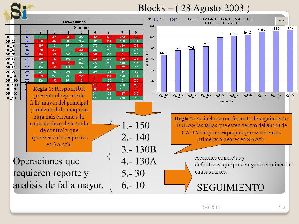 GMS & TIP130 1.- 150 2.- 140 3.- 130B 4.- 130A 5.- 30 6.- 10 Operaciones que requieren reporte y analisis de falla mayor. Acciones concretas y definit