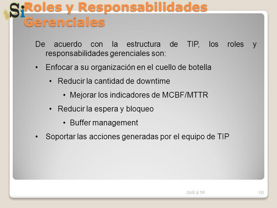 Roles y Responsabilidades Gerenciales GMS & TIP133 De acuerdo con la estructura de TIP, los roles y responsabilidades gerenciales son: Enfocar a su or