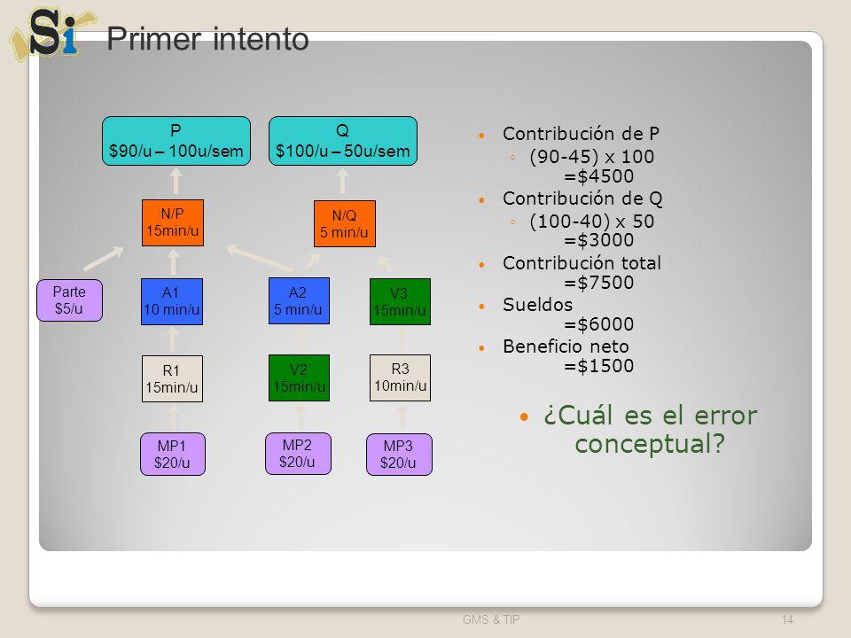 Contribución de P (90-45) x 100 =$4500 Contribución de Q (100-40) x 50 =$3000 Contribución total =$7500 Sueldos =$6000 Beneficio neto =$1500 ¿Cuál es