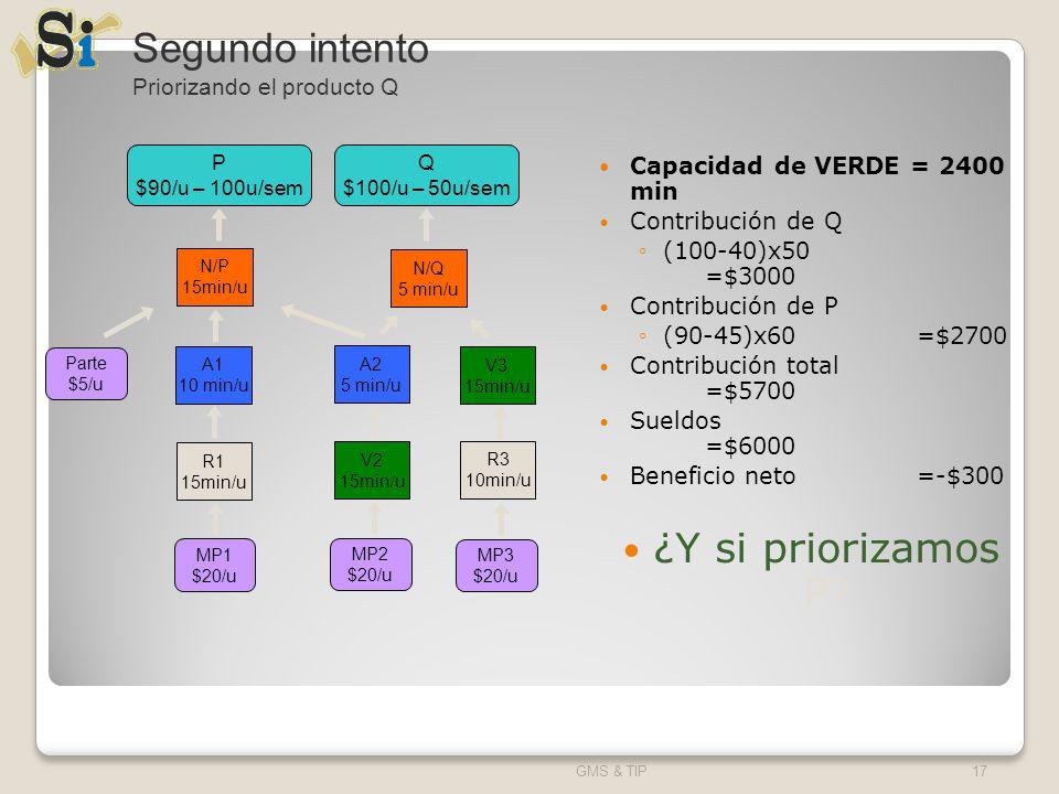 Capacidad de VERDE = 2400 min Contribución de Q (100-40)x50 =$3000 Contribución de P (90-45)x60=$2700 Contribución total =$5700 Sueldos =$6000 Benefic