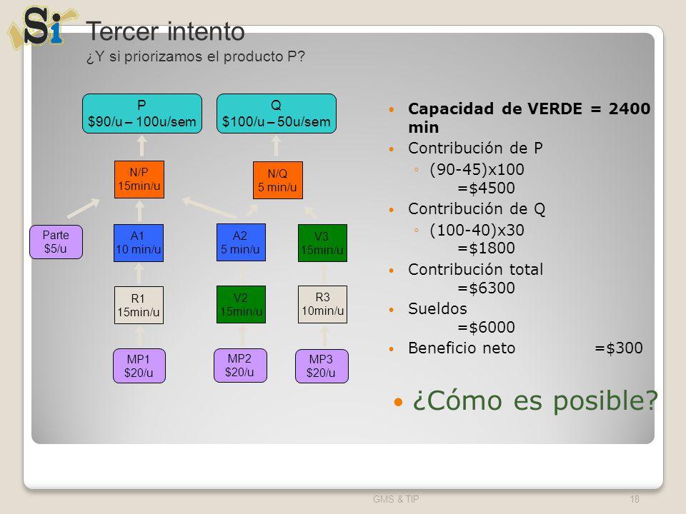 Capacidad de VERDE = 2400 min Contribución de P (90-45)x100 =$4500 Contribución de Q (100-40)x30 =$1800 Contribución total =$6300 Sueldos =$6000 Benef