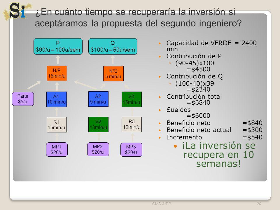 Capacidad de VERDE = 2400 min Contribución de P (90-45)x100 =$4500 Contribución de Q (100-40)x39 =$2340 Contribución total =$6840 Sueldos =$6000 Benef
