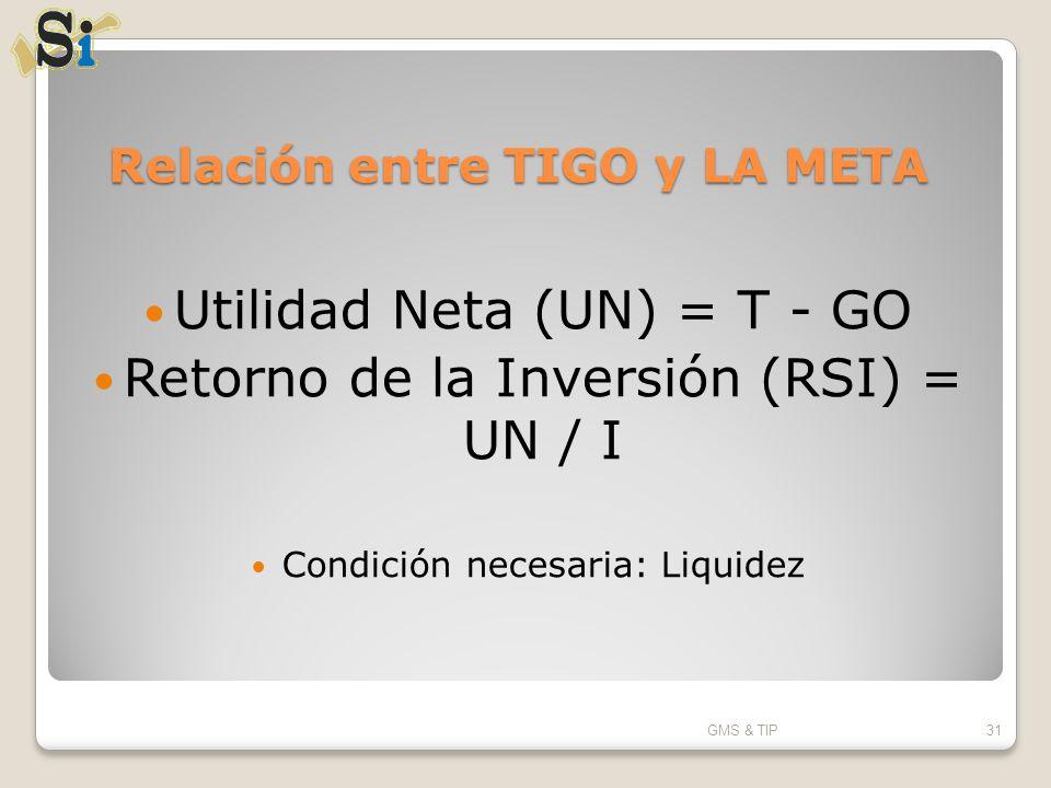 Relación entre TIGO y LA META Utilidad Neta (UN) = T - GO Retorno de la Inversión (RSI) = UN / I Condición necesaria: Liquidez GMS & TIP31