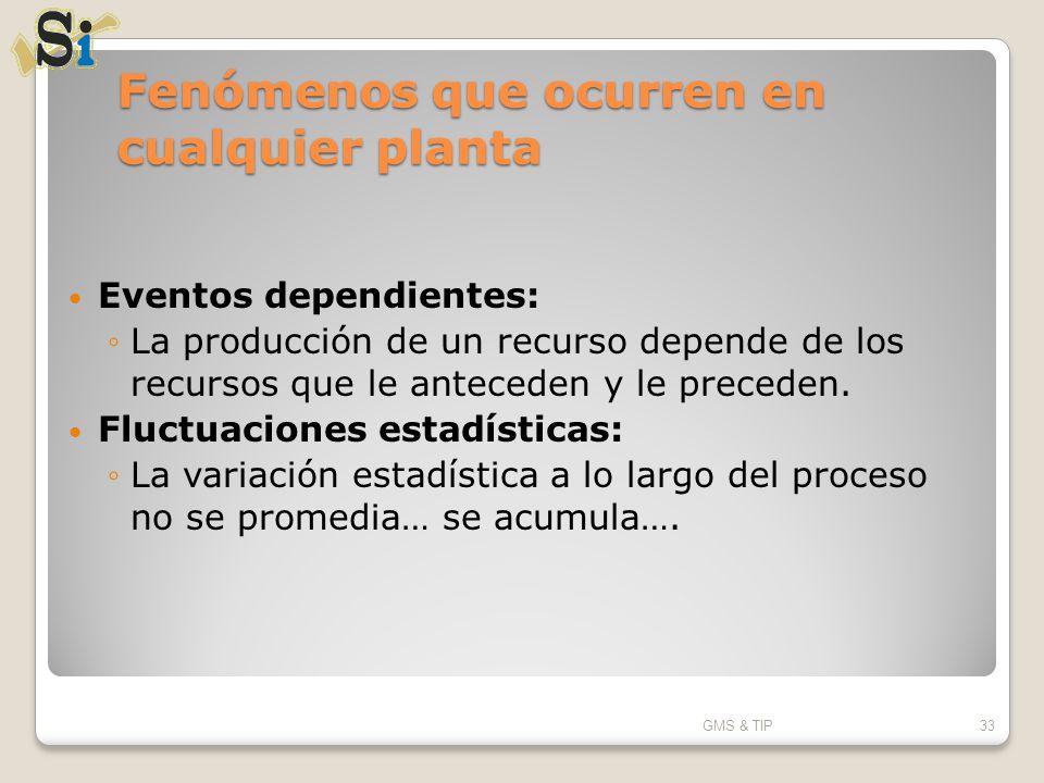Fenómenos que ocurren en cualquier planta Eventos dependientes: La producción de un recurso depende de los recursos que le anteceden y le preceden. Fl