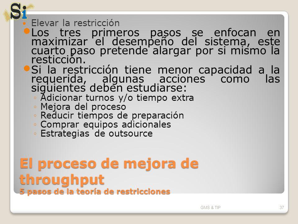 El proceso de mejora de throughput 5 pasos de la teoría de restricciones Elevar la restricción Los tres primeros pasos se enfocan en maximizar el dese