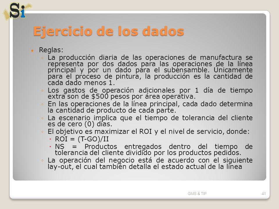 Ejercicio de los dados Reglas: La producción diaria de las operaciones de manufactura se representa por dos dados para las operaciones de la línea pri