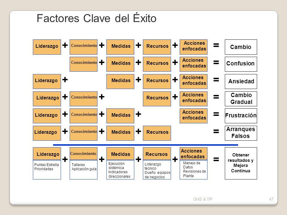 GMS & TIP47 Factores Clave del Éxito