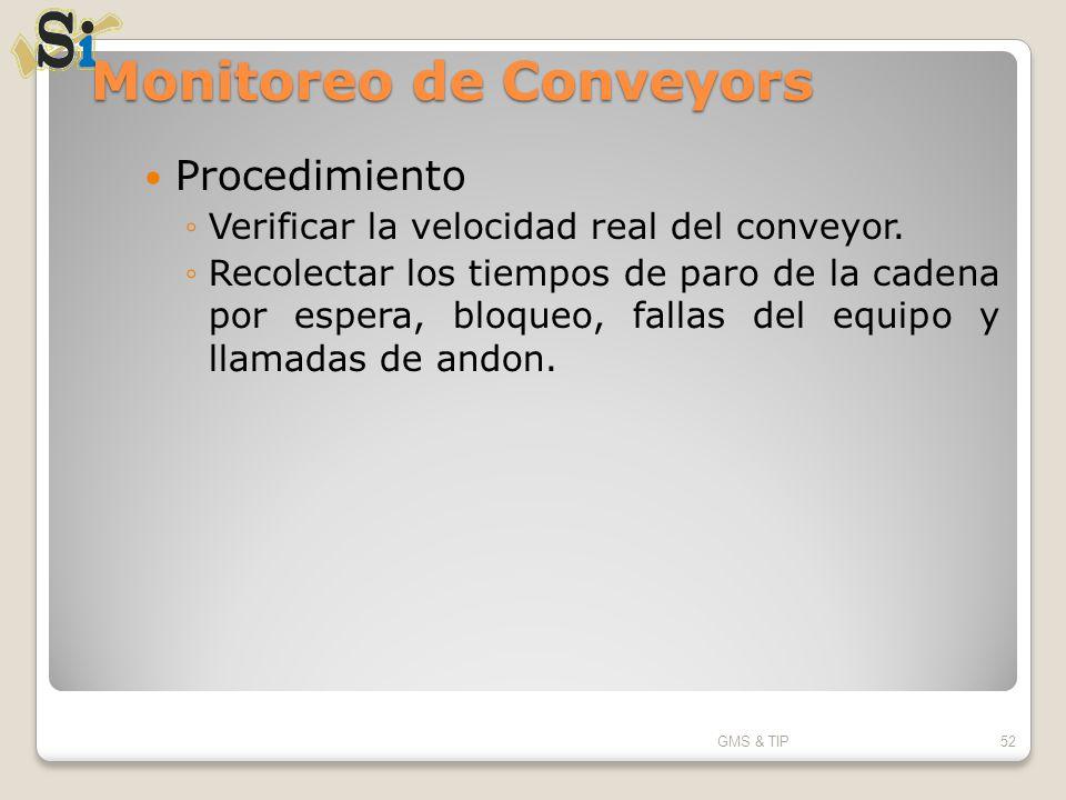 Monitoreo de Conveyors Procedimiento Verificar la velocidad real del conveyor. Recolectar los tiempos de paro de la cadena por espera, bloqueo, fallas
