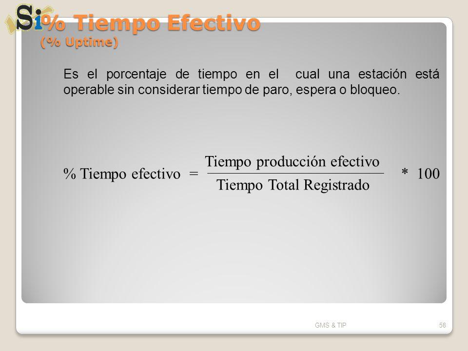 % Tiempo Efectivo (% Uptime) GMS & TIP58 Es el porcentaje de tiempo en el cual una estación está operable sin considerar tiempo de paro, espera o bloq