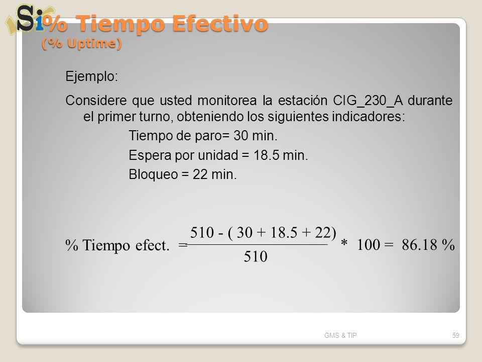 % Tiempo Efectivo (% Uptime) GMS & TIP59 Ejemplo: Considere que usted monitorea la estación CIG_230_A durante el primer turno, obteniendo los siguient