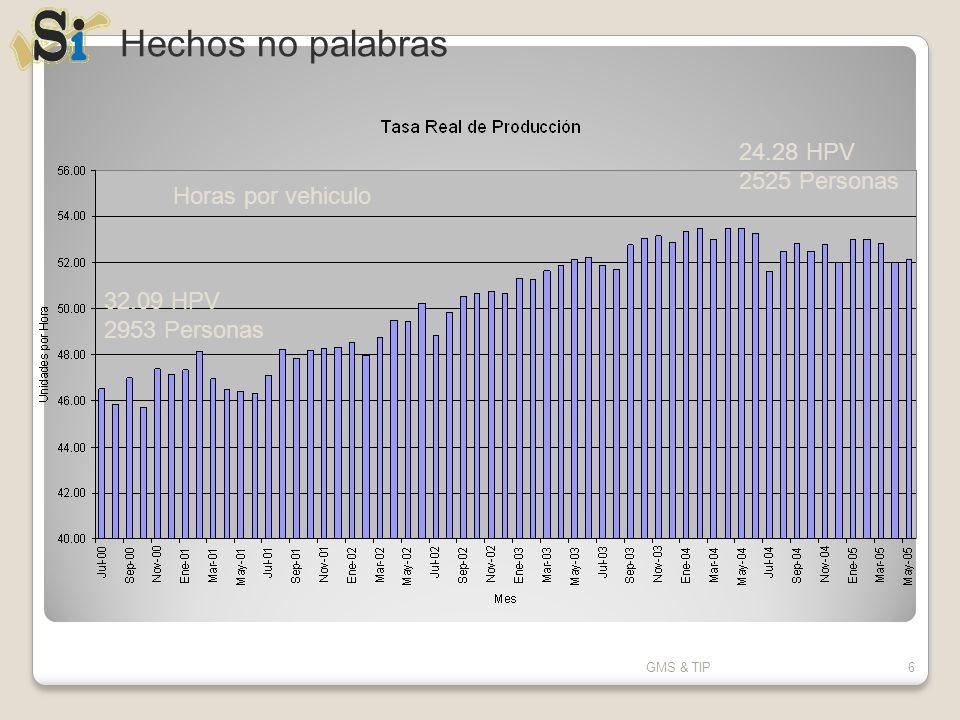 GMS & TIP6 Hechos no palabras Horas por vehiculo 32.09 HPV 2953 Personas 24.28 HPV 2525 Personas