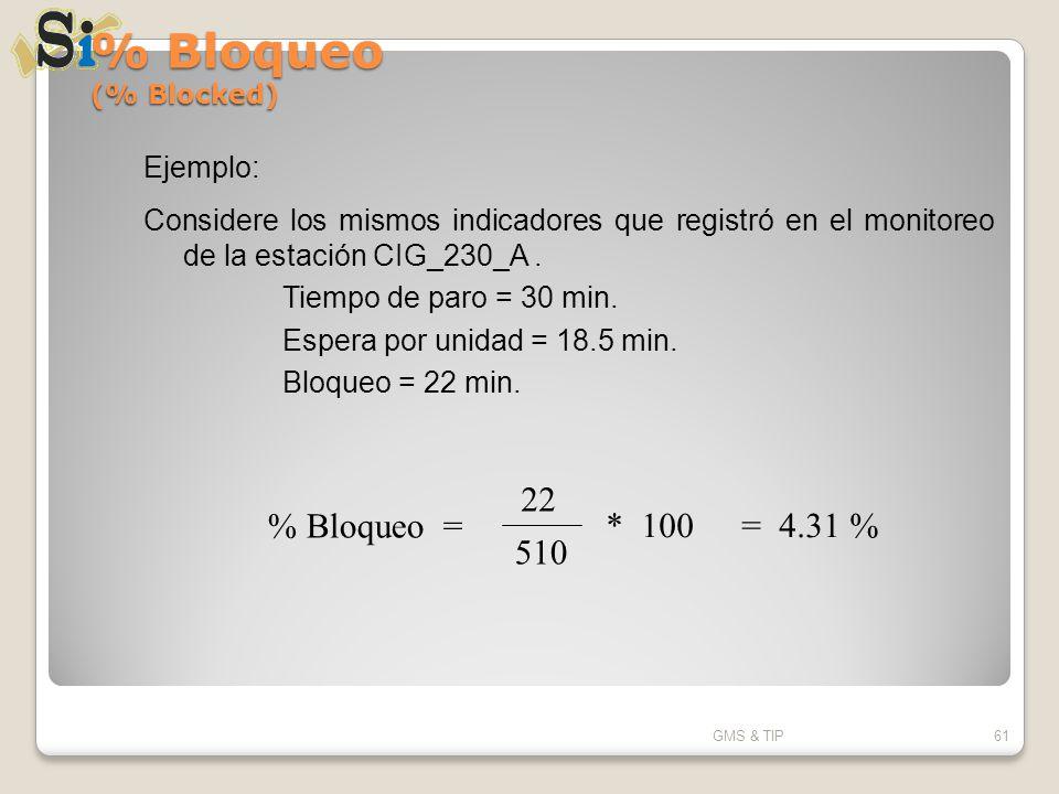 % Bloqueo (% Blocked) GMS & TIP61 Ejemplo: Considere los mismos indicadores que registró en el monitoreo de la estación CIG_230_A. Tiempo de paro = 30